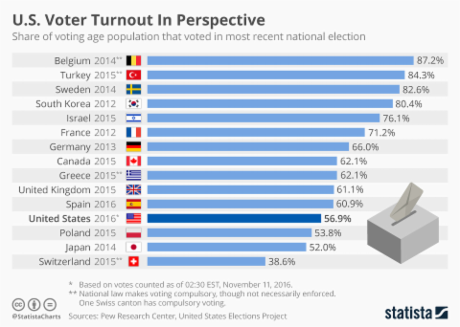 WHY USA such low turnout?